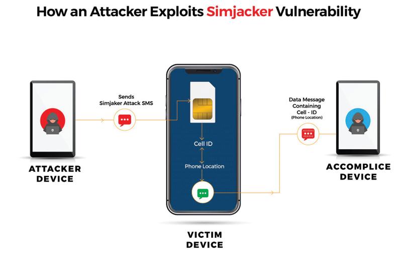 Simjacker Vulnerability