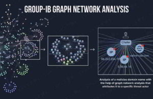 Group-IB's Graph Network Analysis tool