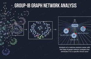 Group-IB's Graph Network Analysis tool