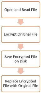 Ransomware-Flow