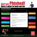 Phishing, Infographic