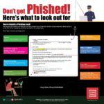 Phishing email - Infographic